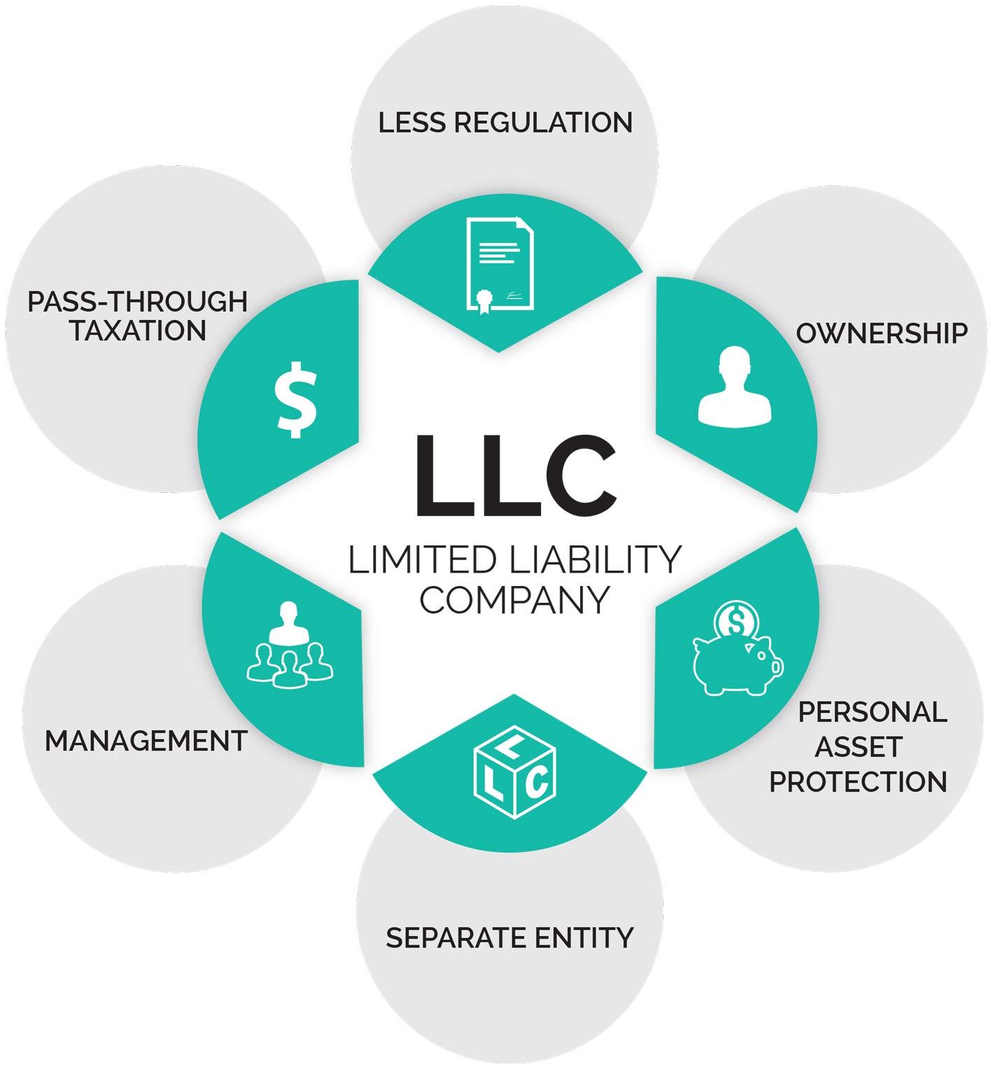 What is an LLC? -